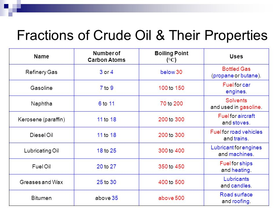 Fractions of Crude Oil & Their Properties