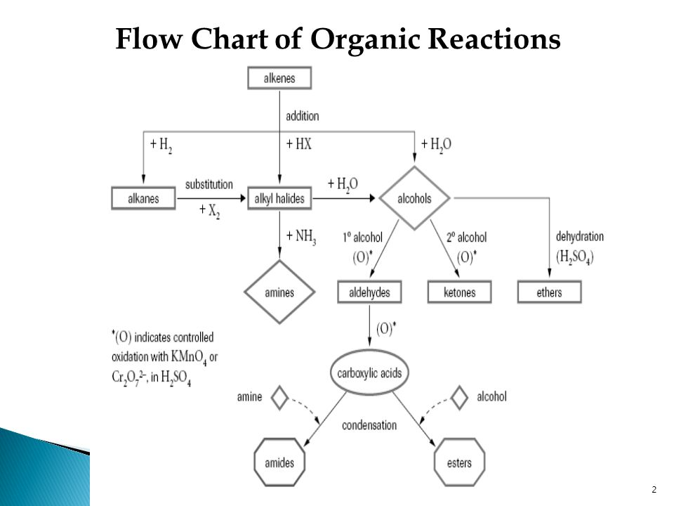 Organic Reactions Hydrocarbons Ppt Video Online Download