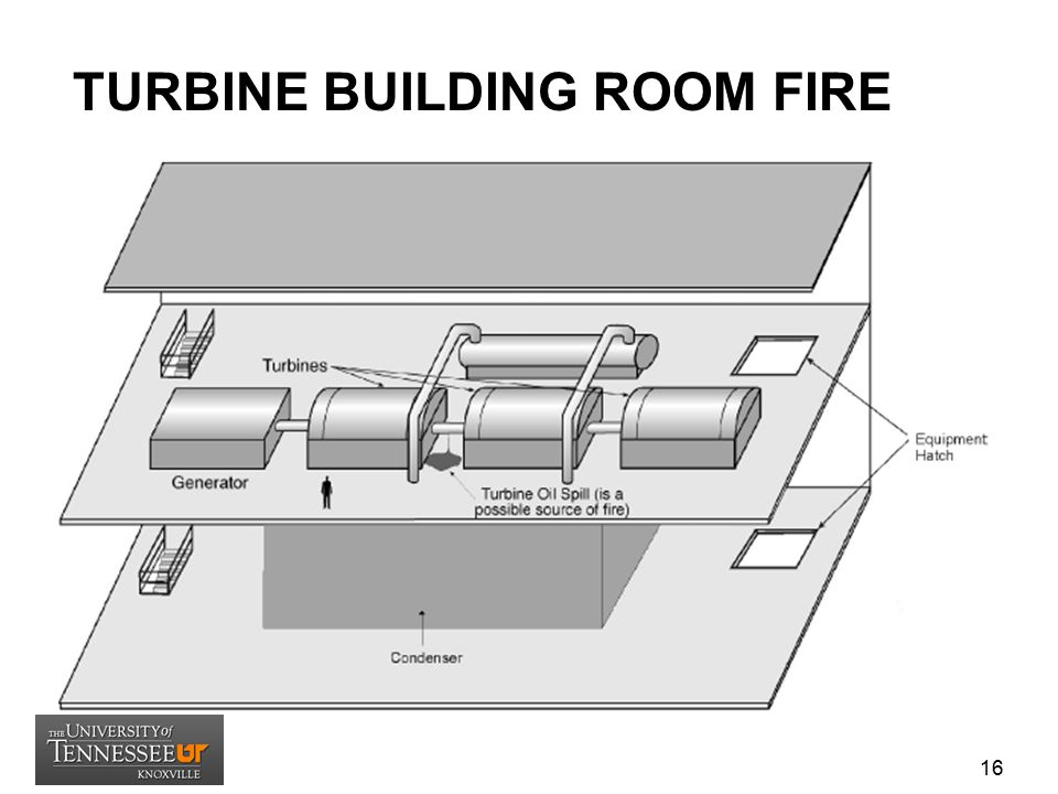TURBINE BUILDING ROOM FIRE