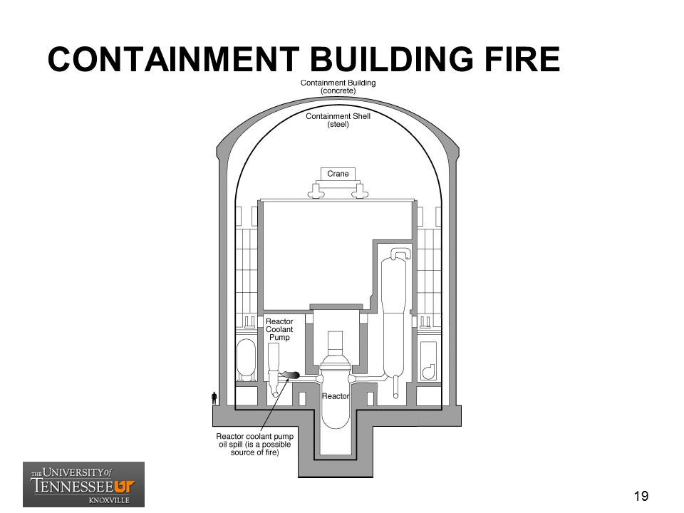 CONTAINMENT BUILDING FIRE