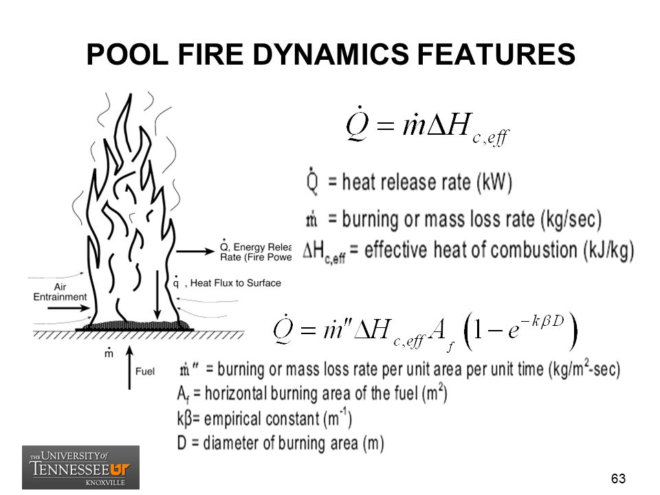 POOL FIRE DYNAMICS FEATURES