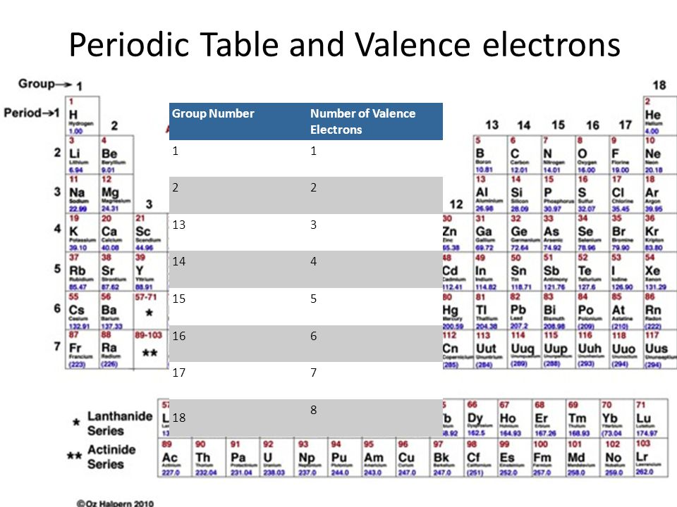 Organic chemistry chem ppt download periodic table and valence electrons urtaz