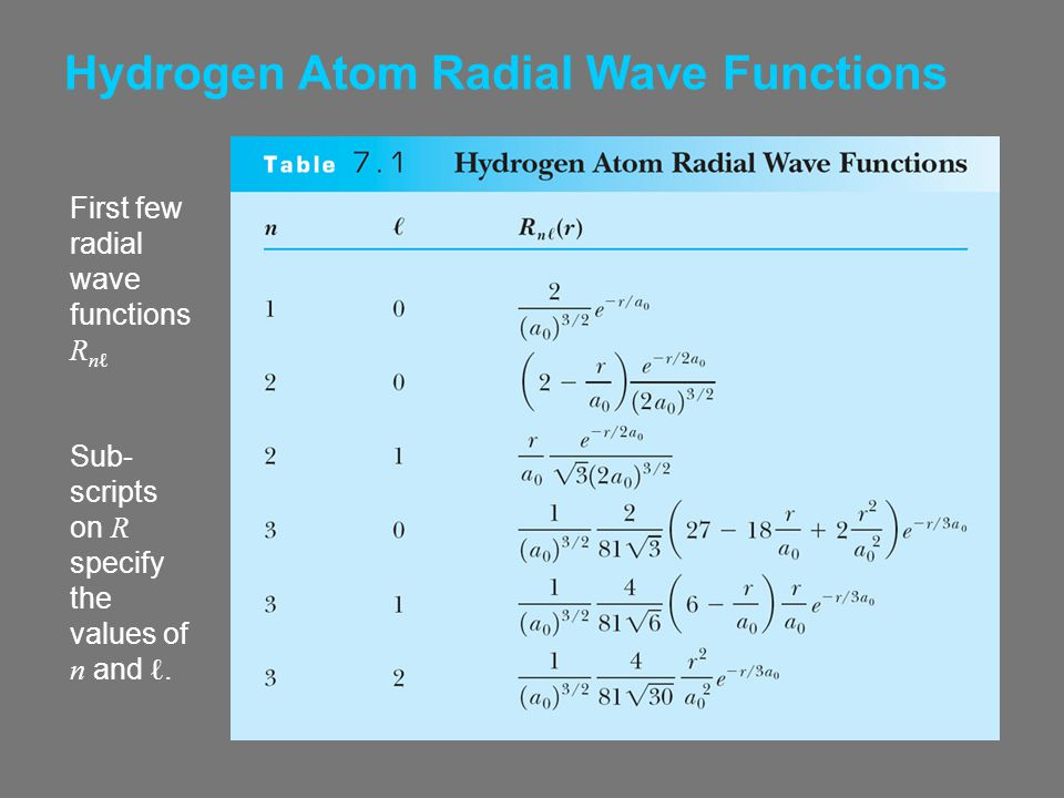 Hydrogen Atom Radial Wave Functions