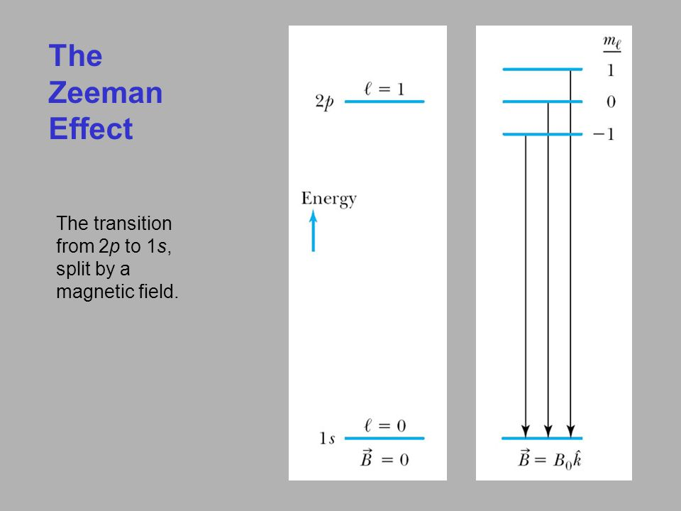 The Zeeman Effect The transition from 2p to 1s, split by a magnetic field.