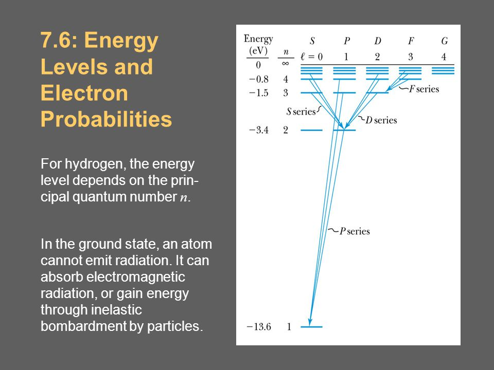 7.6: Energy Levels and Electron Probabilities