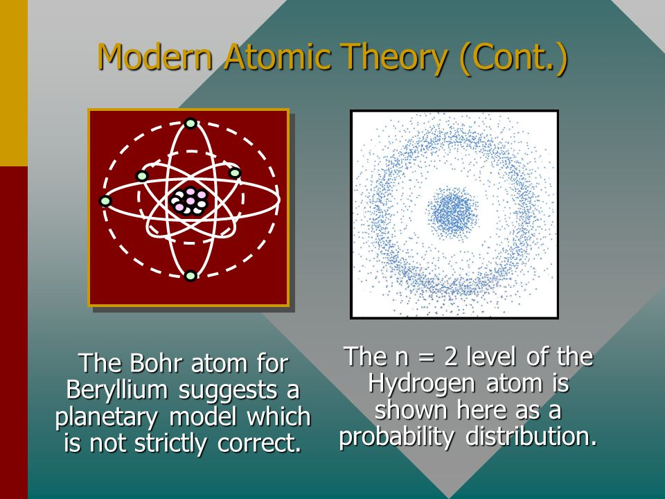 Modern Atomic Theory (Cont.)