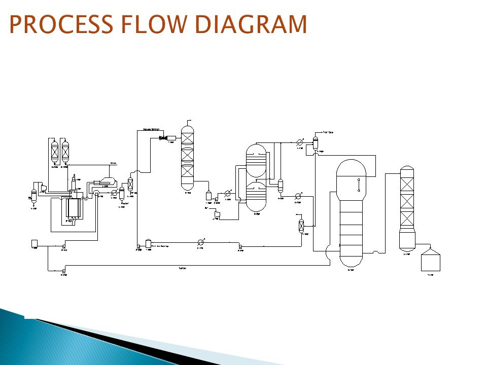 Che chemical process analysis sessional ppt video online download 15 process flow diagram ccuart Gallery