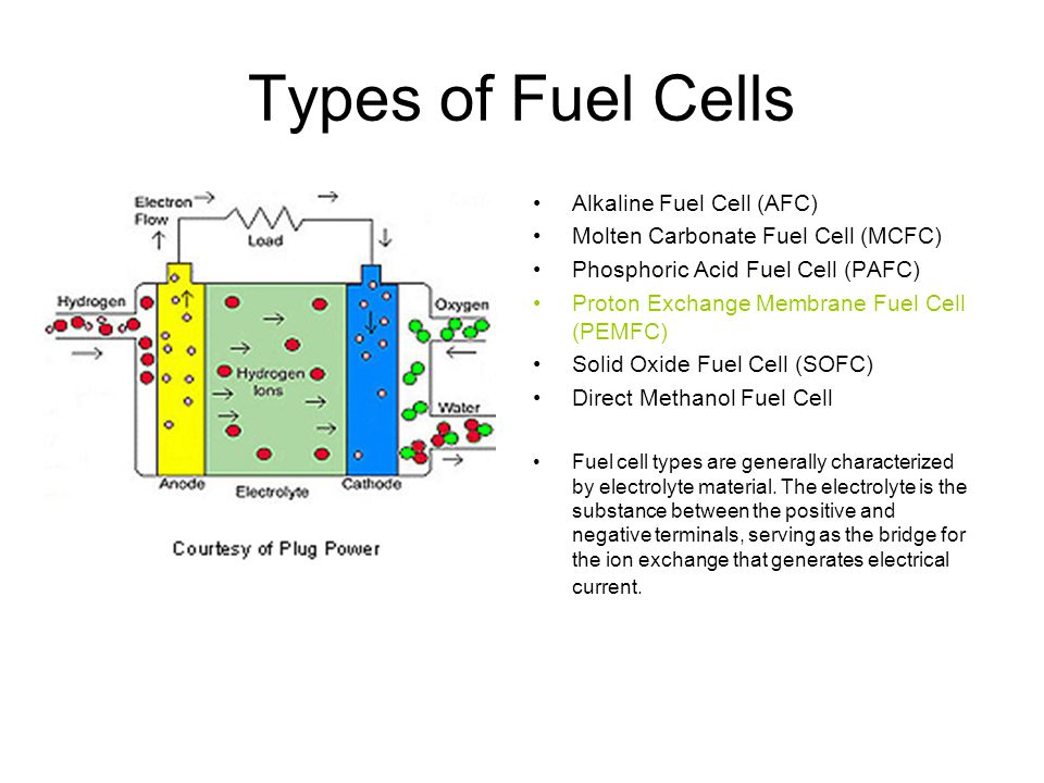 Hydrogen Fuel Cells  - ppt download