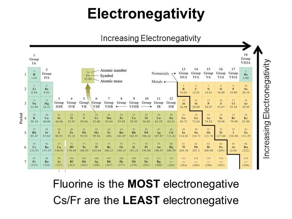 Electronegativity Fluorine is the MOST electronegative