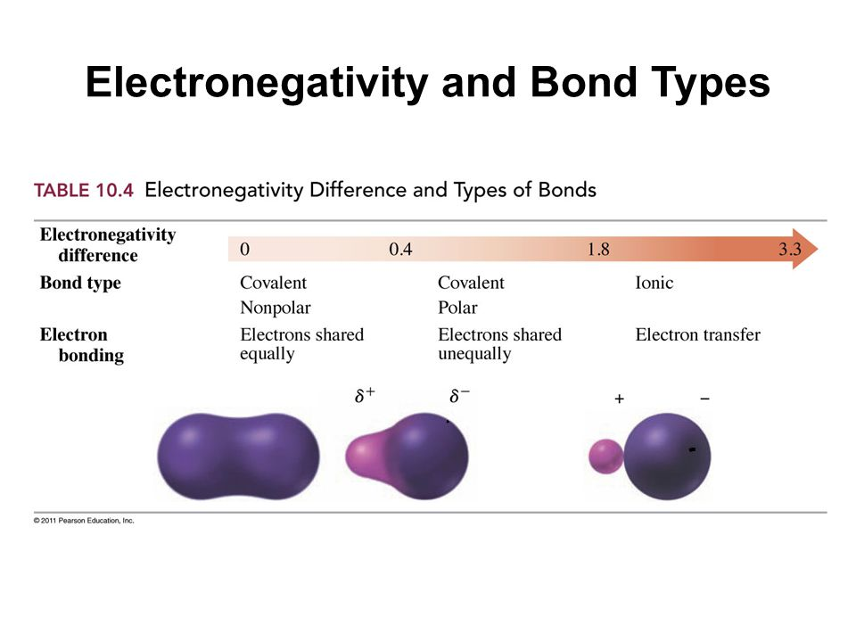 Electronegativity and Bond Types