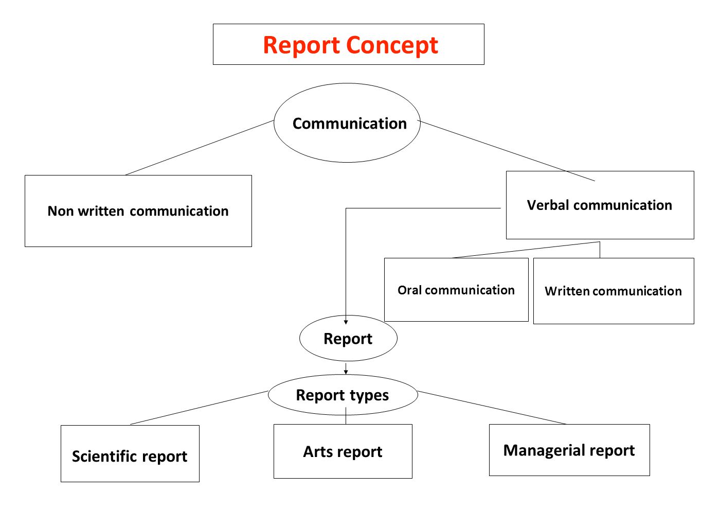 The concept and types of communication as the most important area of study of psychology 15