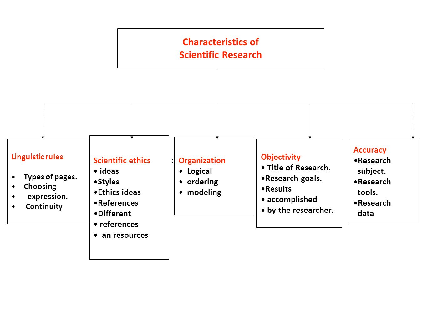 characteristics of a good research title