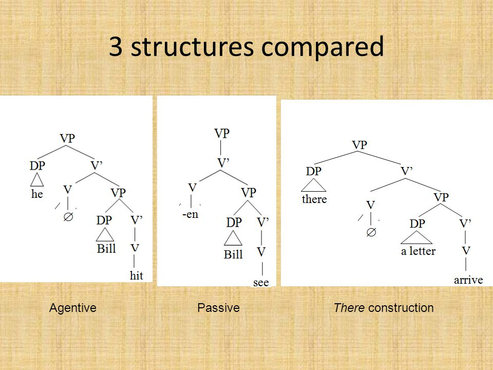 3 structures compared Agentive Passive There construction
