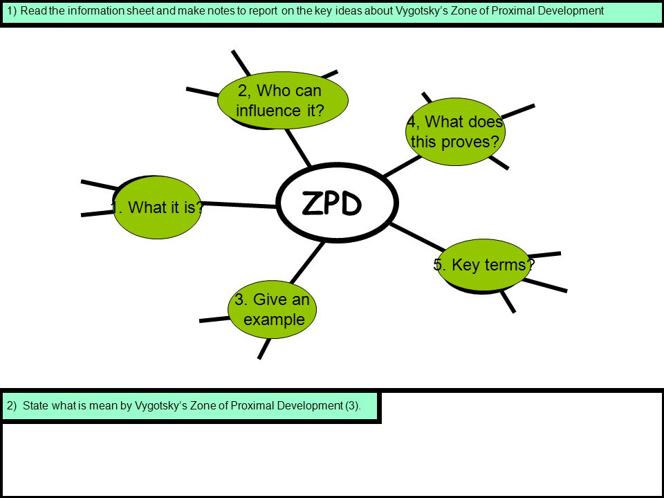 ZPD 2, Who can influence it 4, What does this proves 1. What it is