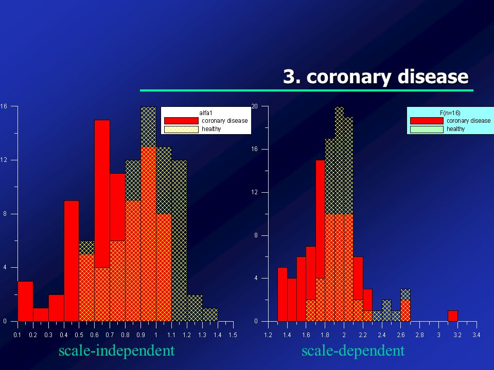 3. coronary disease scale-independent scale-dependent