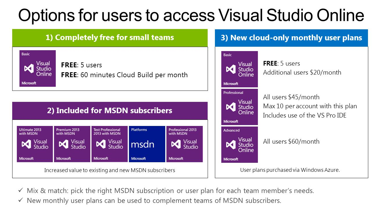 Options for users to access Visual Studio Online