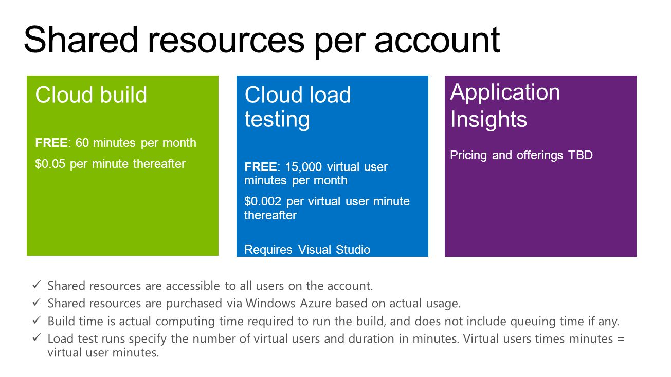 Shared resources per account