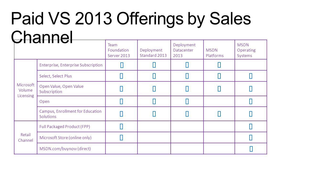 Paid VS 2013 Offerings by Sales Channel