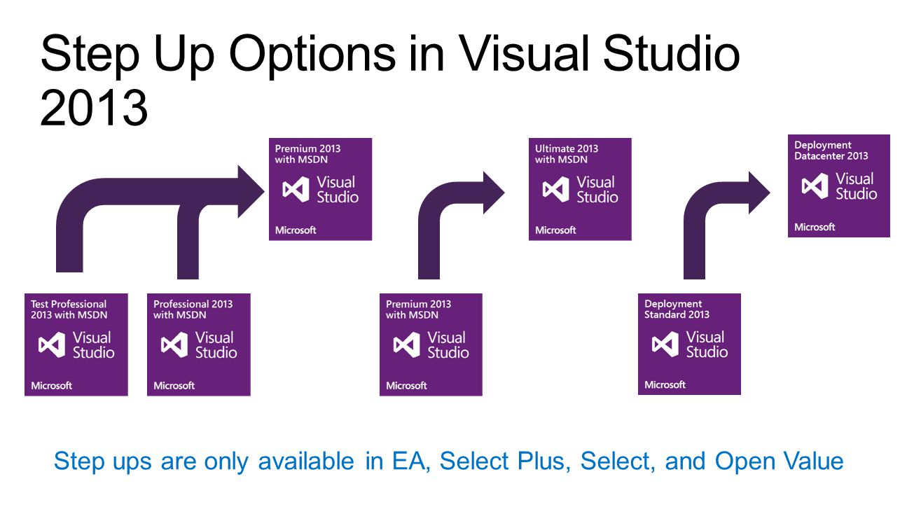 Step Up Options in Visual Studio 2013