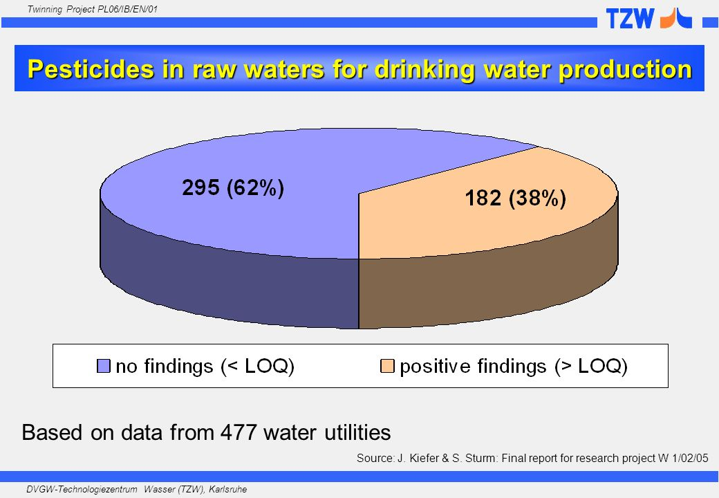 Pesticides in raw waters for drinking water production