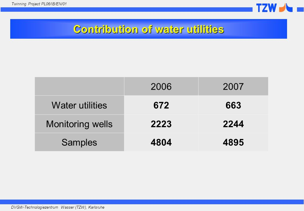 Contribution of water utilities
