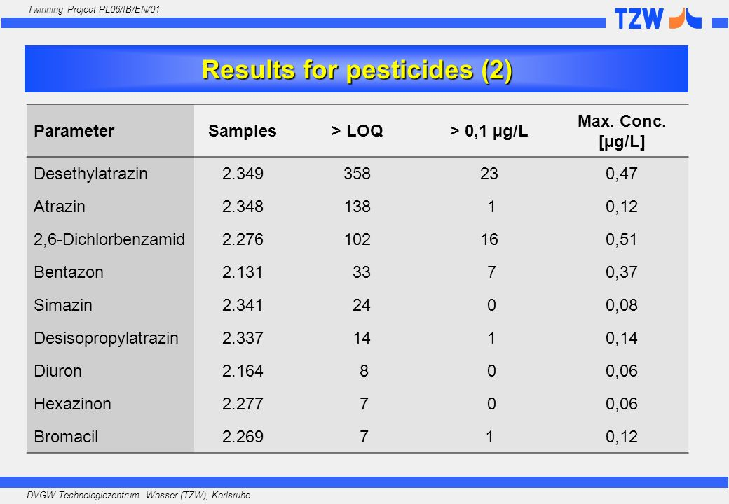Results for pesticides (2)