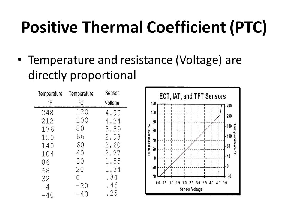 Positive Thermal Coefficient (PTC)