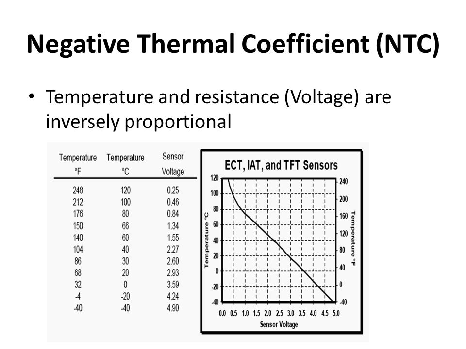 Negative Thermal Coefficient (NTC)