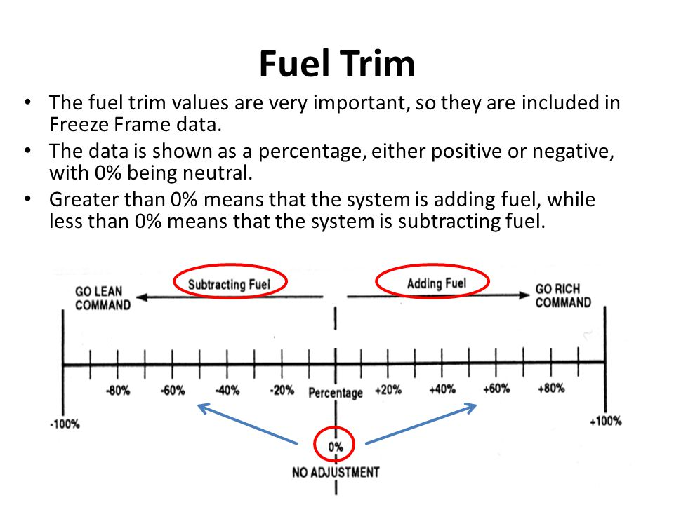 Fuel Trim The fuel trim values are very important, so they are included in Freeze Frame data.