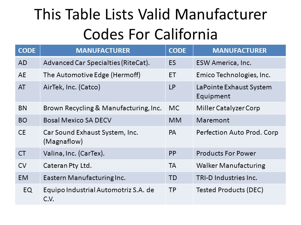 This Table Lists Valid Manufacturer Codes For California