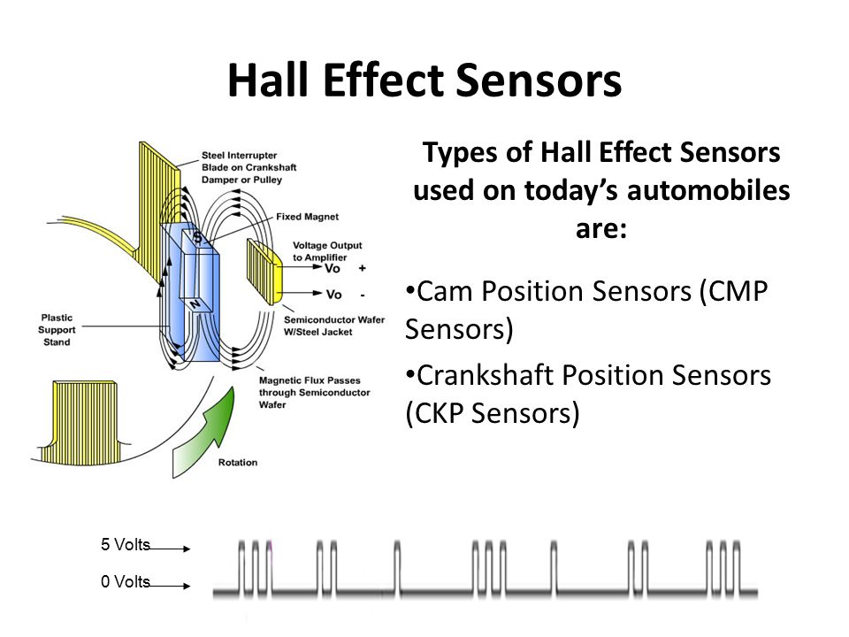 Types of Hall Effect Sensors used on today's automobiles are: