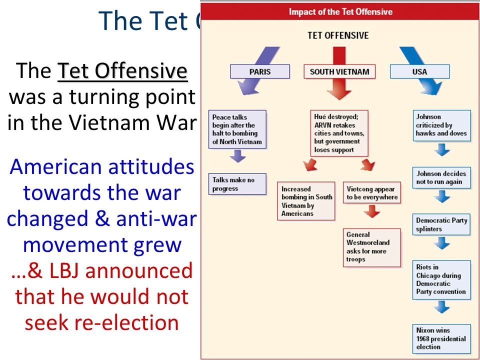 lessons learned from the tet offensive of The tet offensive took place during tet, the vietnamese new-year the vietcong attacked over 100 different cities, and these were all surprise attacks they tried to win land so that communism could spread however, they did not succeed nor did they fail americans were so unpleased by these attacks and thought americans should back down from the war, the vietcong succeeded a bit the tet offensive was a turning point in the media coverage before the tet offensive even took place, the media.