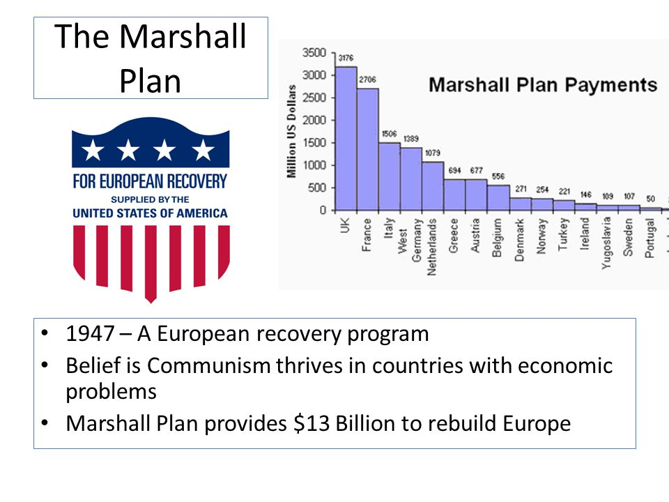 The Marshall Plan 1947 – A European recovery program