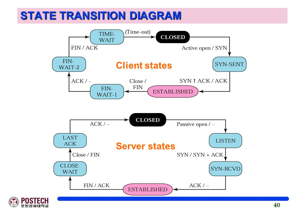 Chapter 12 Transmission Control Protocol Tcp Ppt Video Online