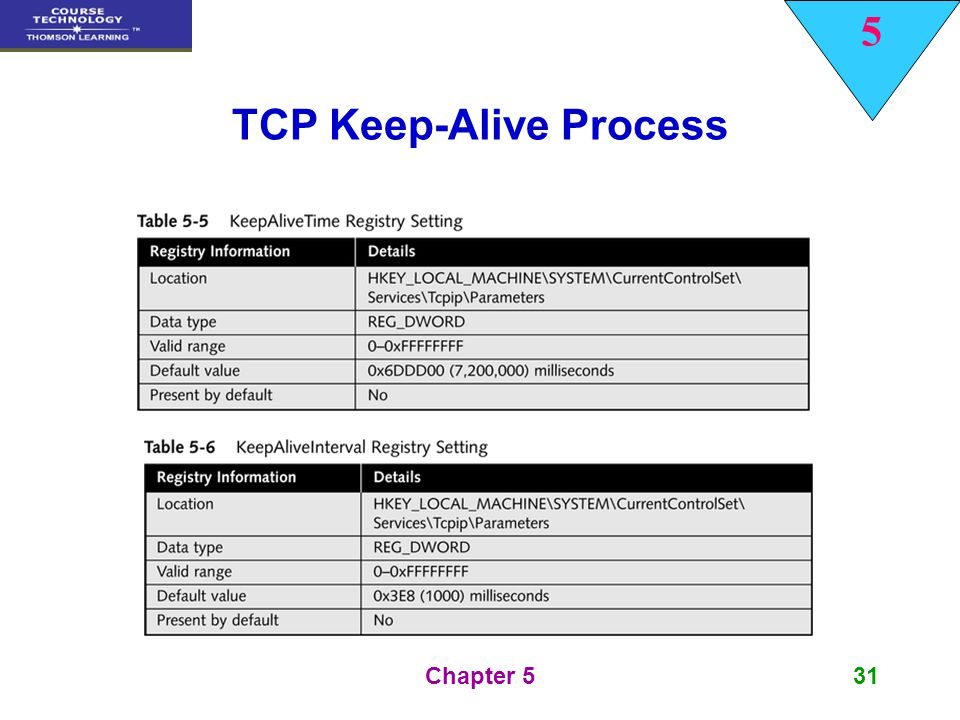 Transport Layer TCP/IP Protocols - ppt video online download