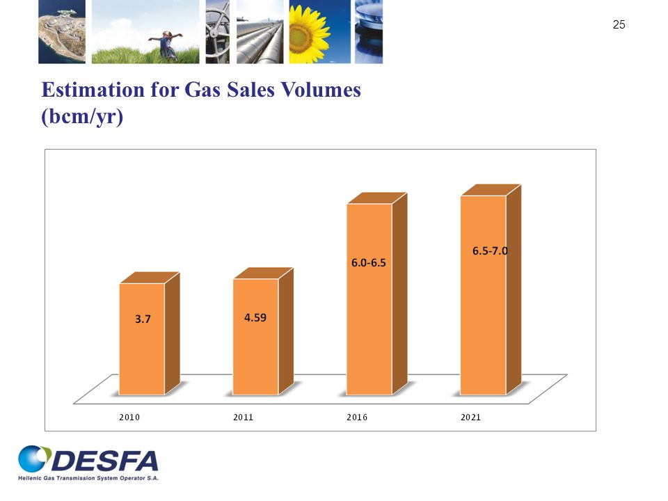 Estimation for Gas Sales Volumes