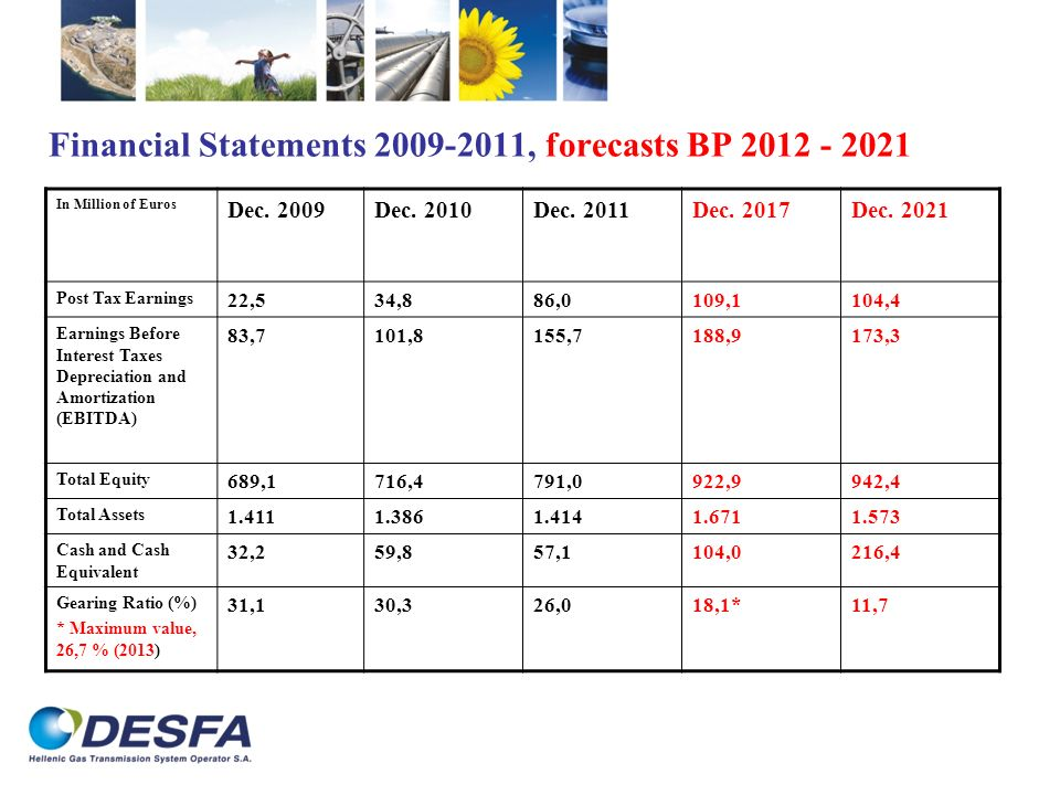 Financial Statements 2009-2011, forecasts BP 2012 - 2021