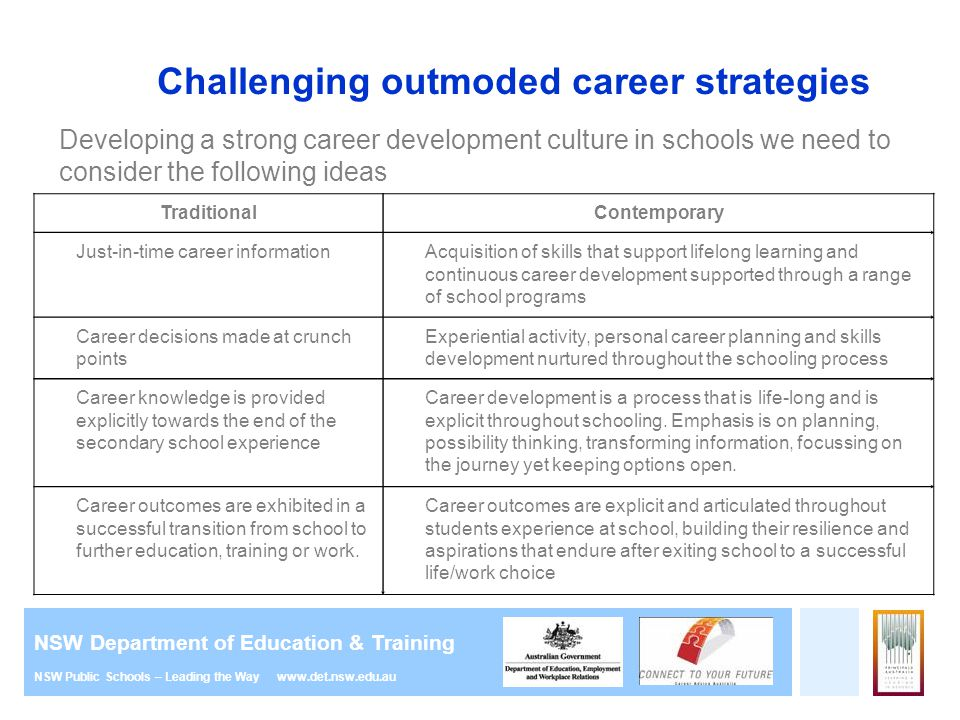 Careers education in primary school presentation for parents ppt challenging outmoded career strategies malvernweather Images