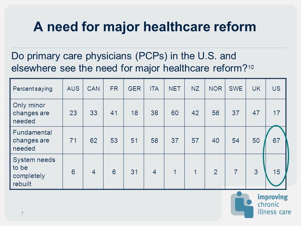 A need for major healthcare reform