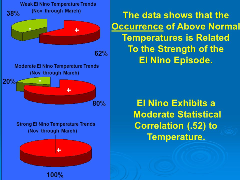 Occurrence of Above Normal Temperatures is Related