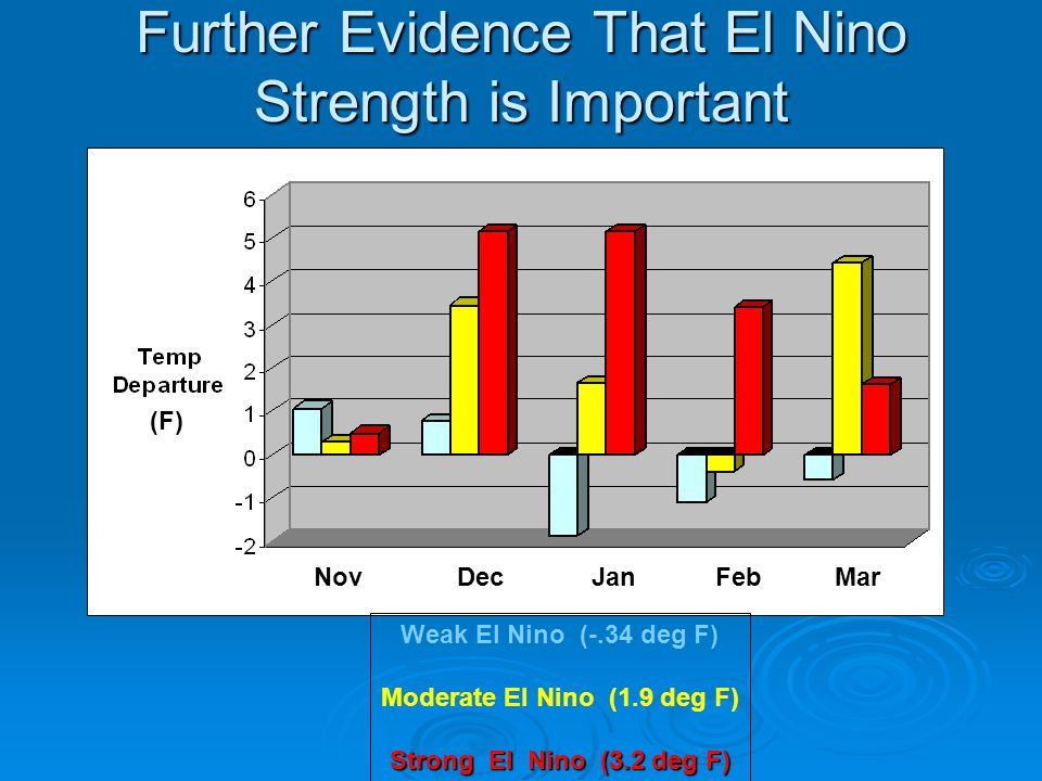 Further Evidence That El Nino Strength is Important