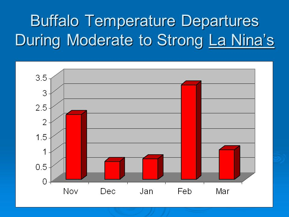Buffalo Temperature Departures During Moderate to Strong La Nina's