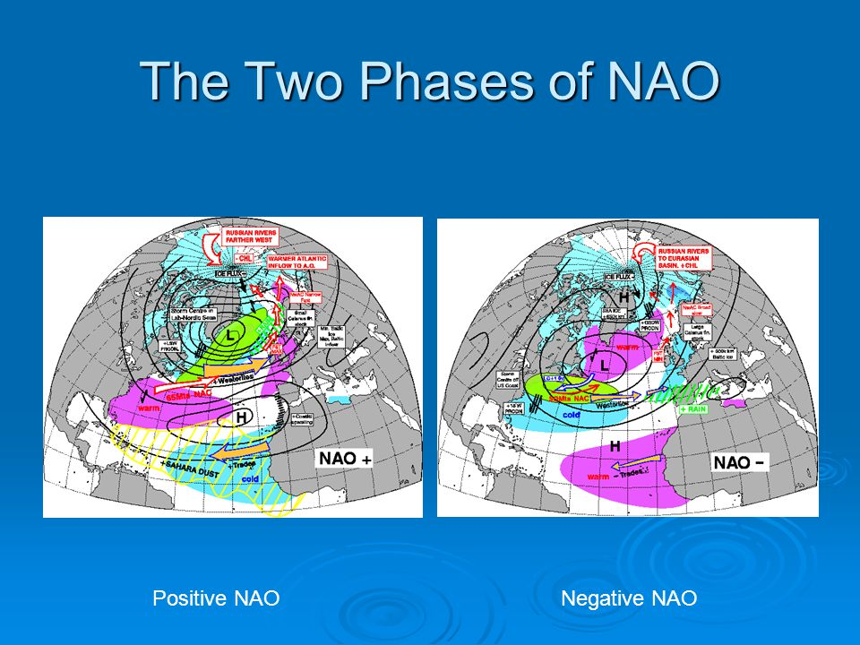 The Two Phases of NAO Positive NAO Negative NAO