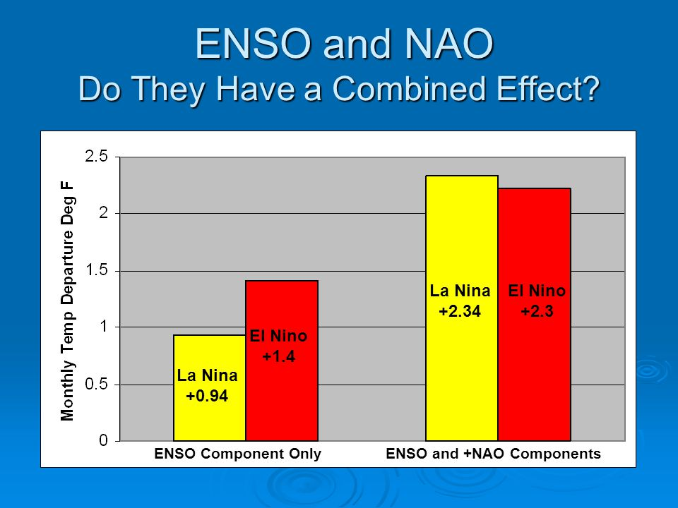 ENSO and NAO Do They Have a Combined Effect