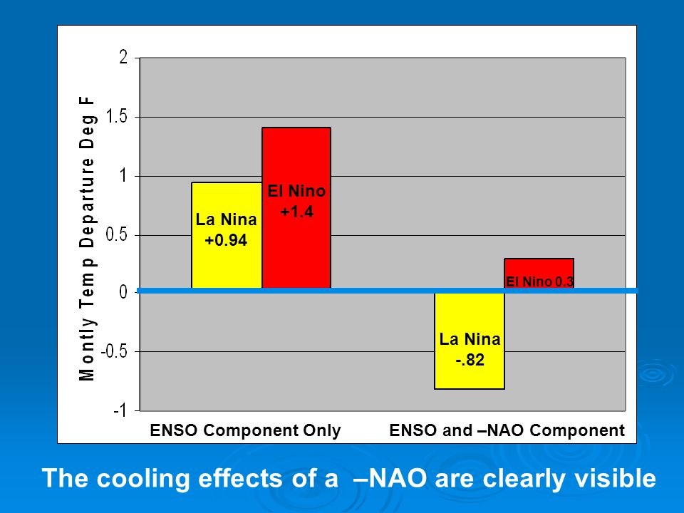 The cooling effects of a –NAO are clearly visible