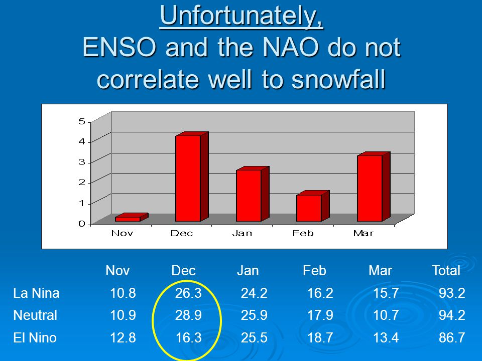 Unfortunately, ENSO and the NAO do not correlate well to snowfall