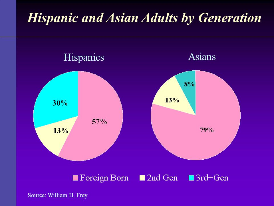 Hispanic and Asian Adults by Generation