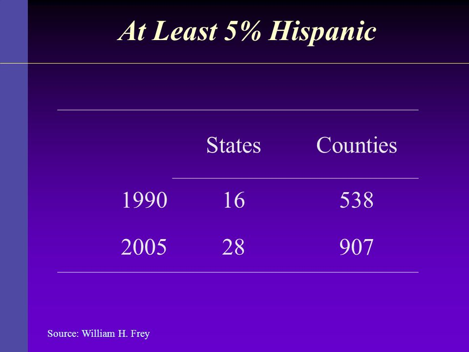 At Least 5% Hispanic States Counties 1990 16 538 2005 28 907