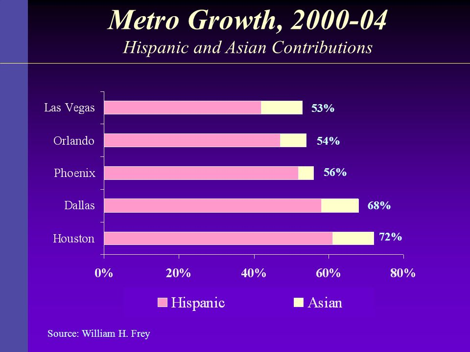 Metro Growth, 2000-04 Hispanic and Asian Contributions
