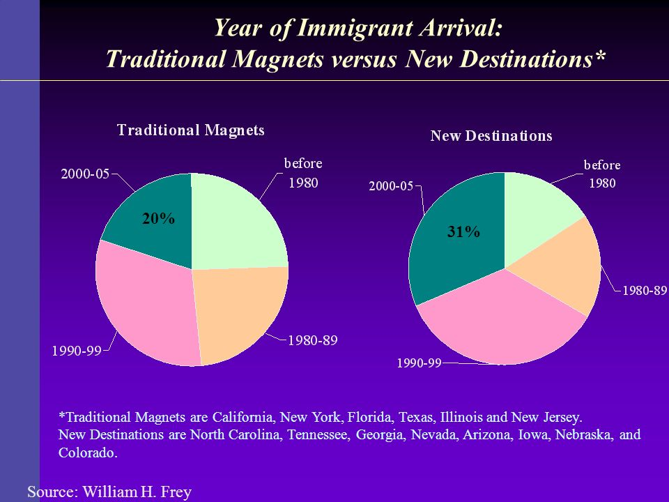 Year of Immigrant Arrival: Traditional Magnets versus New Destinations*